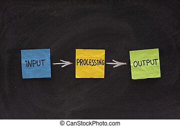 input, processing, output - software system - a simple model...