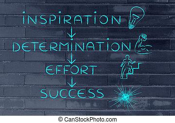 inspiration, determination, effort, success
