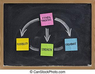 instrucción salud, concepto