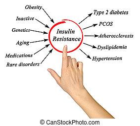 insuline, résistance