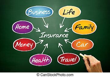 Insurance flow chart, business concept on blackboard