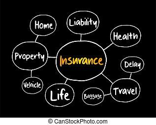 Insurance mind map flowchart, business concept