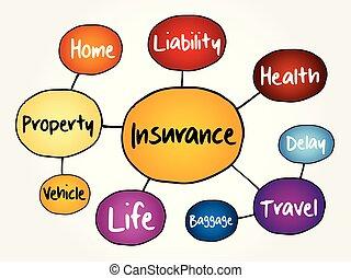 Insurance mind map flowchart