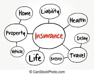 Insurance mind map flowchart, business concept for presentations