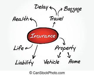 Insurance mind map, sketch insurance graph