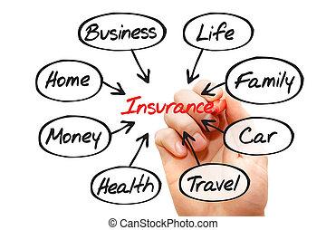 Insurance diagram flow chart, business concept