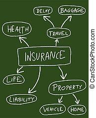 Insurance types