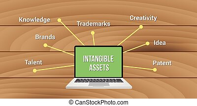 intangible assets knowledge brands trademark creativity idea...