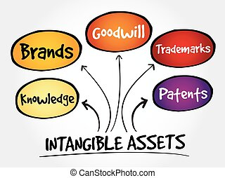Intangible assets types, strategy mind map, business concept