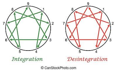 integracja, enneagram, desintegratio