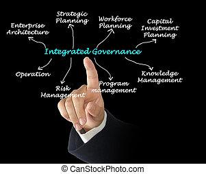 integrada, governo