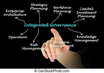 integrado, gobierno