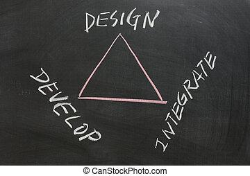 integrar, desarrolle, diseño