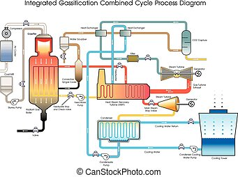 Integrated Gassification Combined Cycle Process Diagram. Illustration.