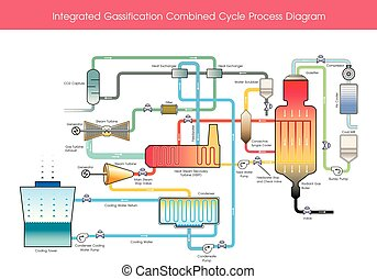 Integrated Gassification Combined Cycle Process Diagram.