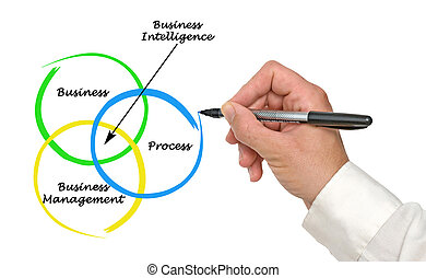 inteligencia, empresa / negocio