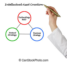 Intellectual Asset Creation