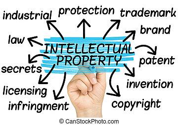 intellectuel, main, étiquette, mots, propriété, nuage