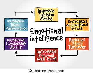 intelligence, émotif, carte, esprit