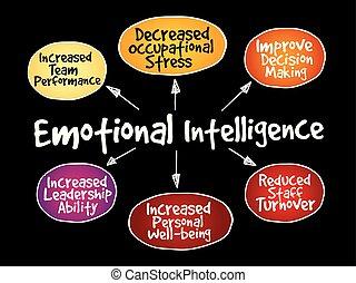 intelligence, émotif, carte, esprit