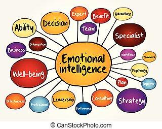 intelligence, émotif, esprit, organigramme, carte