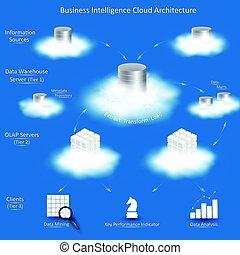 intelligens, affär, moln, arkitektur