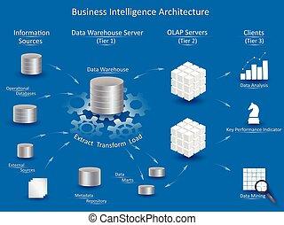 intelligens, arkitektur, affär