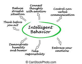 intelligent, comportement