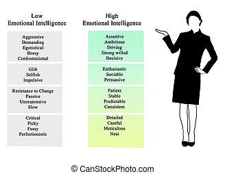 intelligenz, emotional