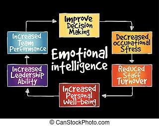 intelligenza, emotivo, mente, mappa