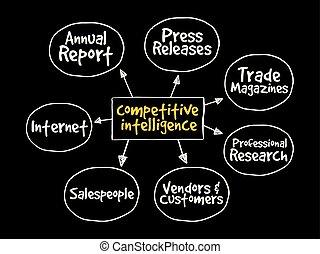 intelligenza, fonti, mente, competitivo, mappa