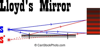 Interferences of light waves in Lloyd's mirror