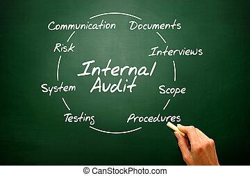 Internal Audit - Business, presentation background