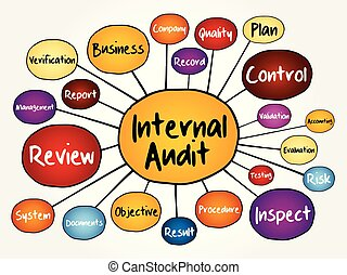 Internal Audit mind map flowchart, business concept for presentations and reports