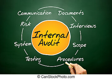 Internal Audit process circle, business concept on blackboard