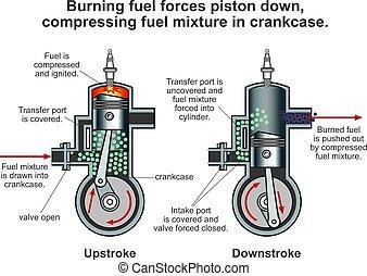Internal combustion engine process. Illustration vector des