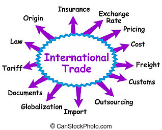 internationell, begrepp, handel