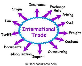 internazionale, concetto, trafficare