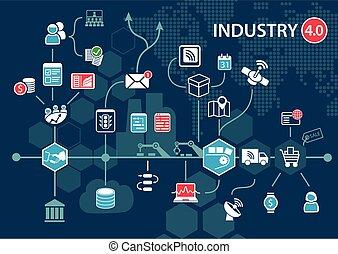 interne), industrie, (industrial, 4.0