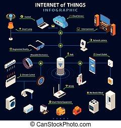 internet, isometrisch, sachen, infographic, plakat