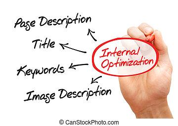 interno, optimization