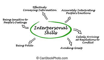 interpersonal, habilidades