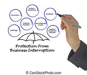 interruzione, protezione, affari