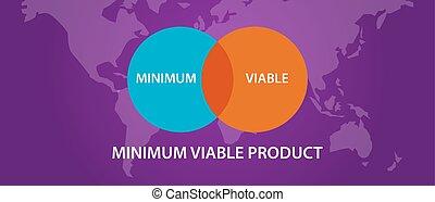 intersection, viable, mvp, cercle, minimum, produit, processus, diagramme