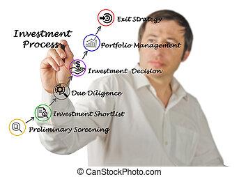 inversión, proceso