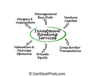 investering bankrörelse, tjänsten
