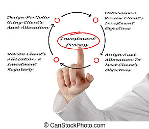 investering, proces