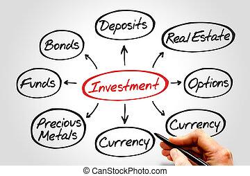 investimento, mente, mapa
