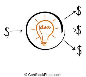 investimento, para, idéia