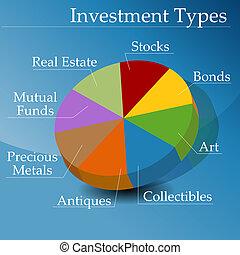 investissement financier, types